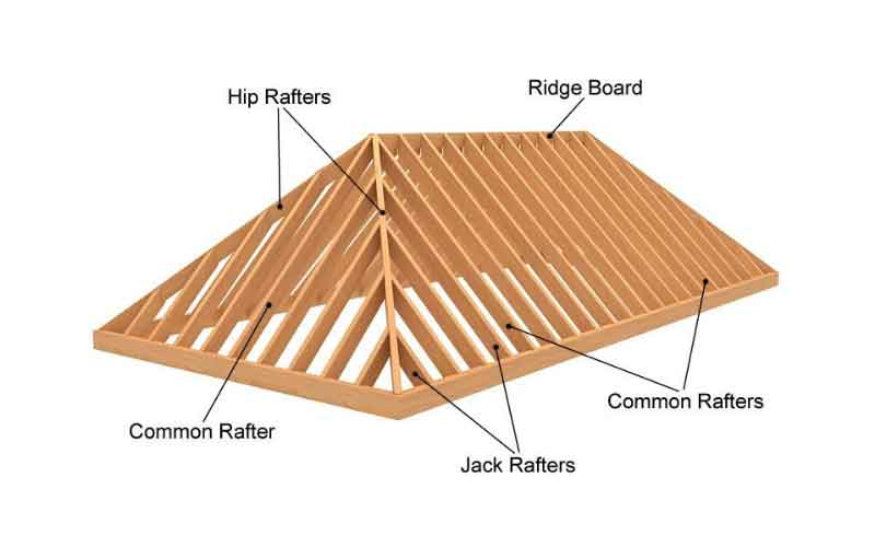 Roof Types Sydney Hipped Roof Roofing Supplies And Services Sydney Brisbane Melbourne Perth Adelaide Hobart Darwin